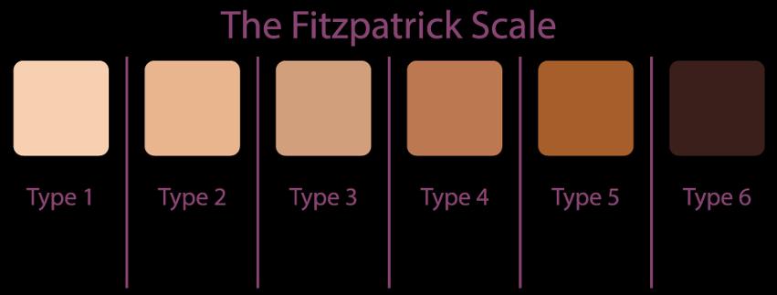 FitzpatrickScale.png