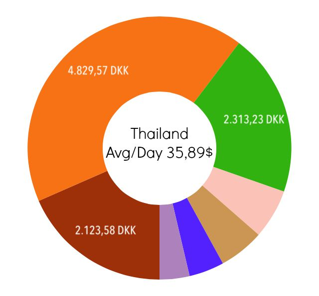 For Thailand, the flight tickets were very expensive although the country is otherwise cheap.