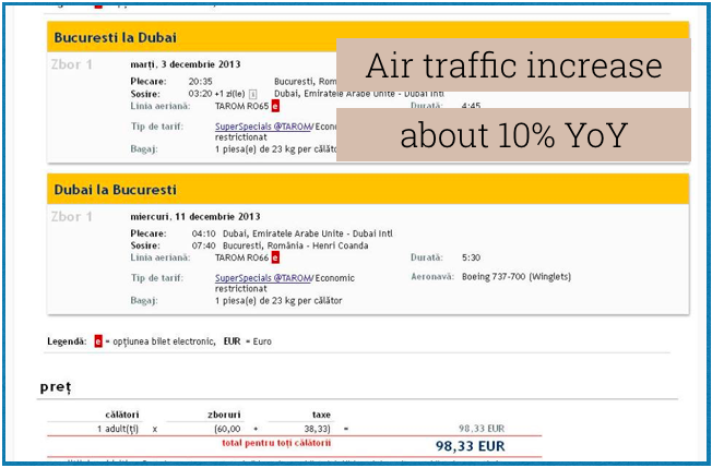 Air traffic increases despite the price.