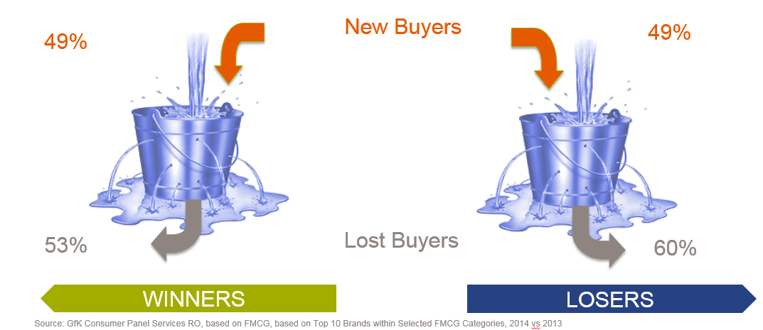 More than 50% of your buyers, don't buy you next year.