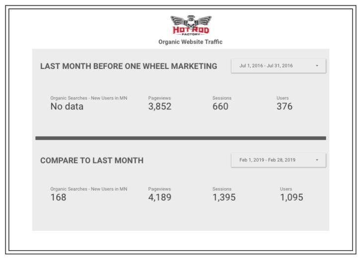 stats-website-build-marketing-Minneapolis.jpg