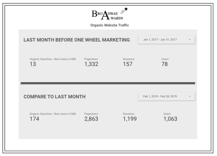 Minneapolis-website-build-one-day-marketing.jpg