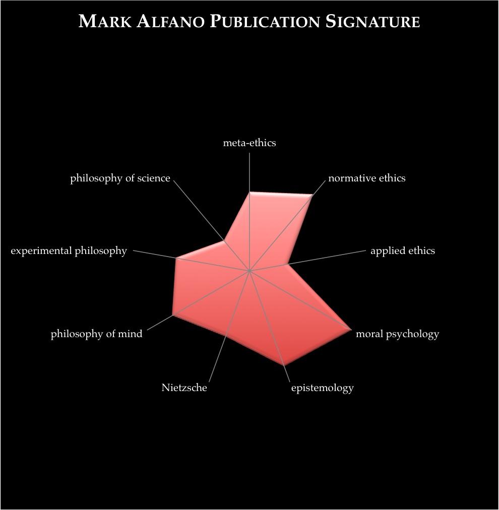Publication signature