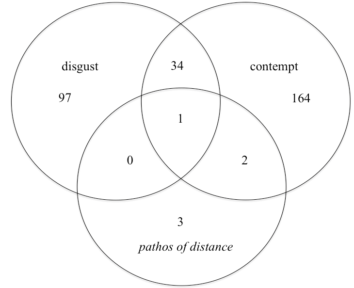 Figure 1:  Venn diagram of Nietzsche's uses of 'disgust' and cognates, 'contempt' and cognates, and ' pathos of distance ' in his published and authorized writings. Counts represent the number of passages in which each term occurs at least once. For example, ' pathos of distance ' occurs in six different passages – three times alone, twice in the same passage as 'contempt', and once in the same passage as both 'disgust' and 'contempt'.