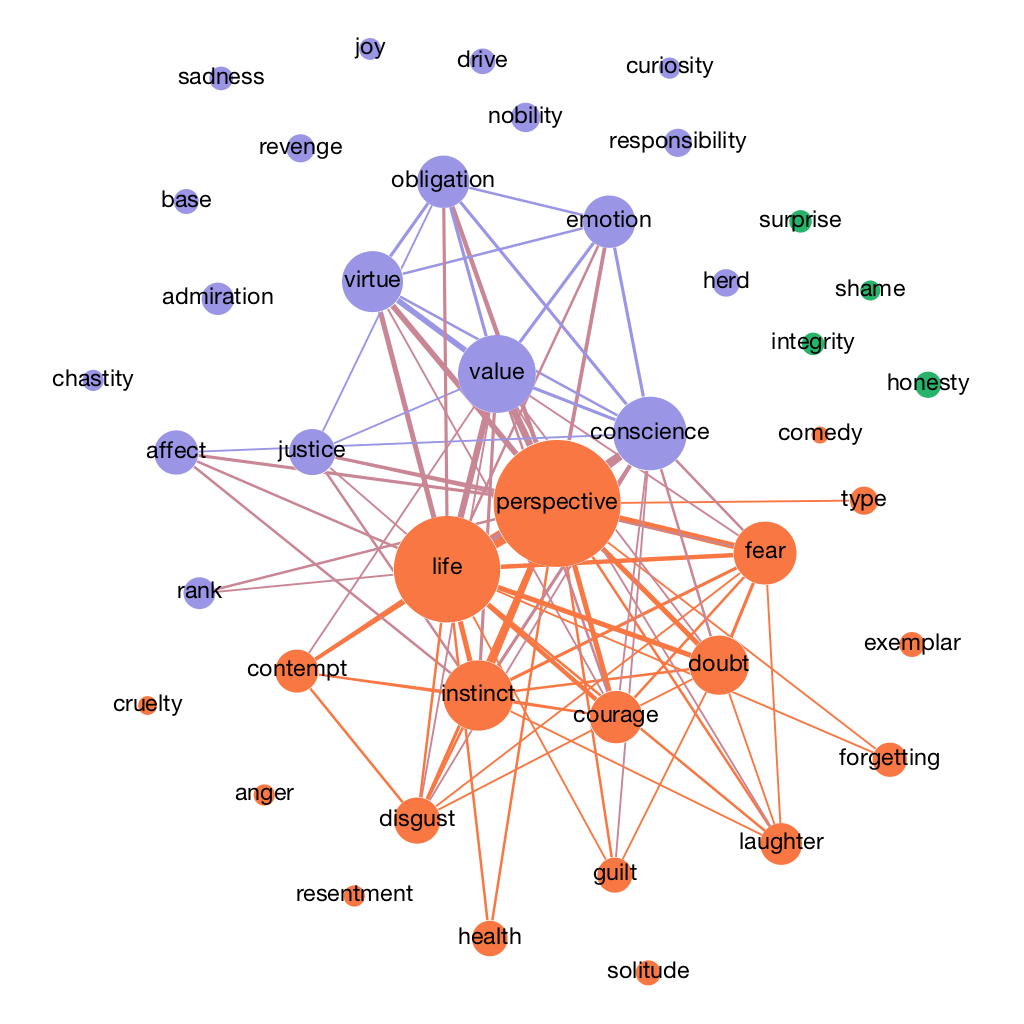 Figure: Semantic map of Nietzsche's concept of  perspective  and related concepts.