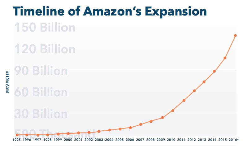 Via Amazon's Stranglehold Report