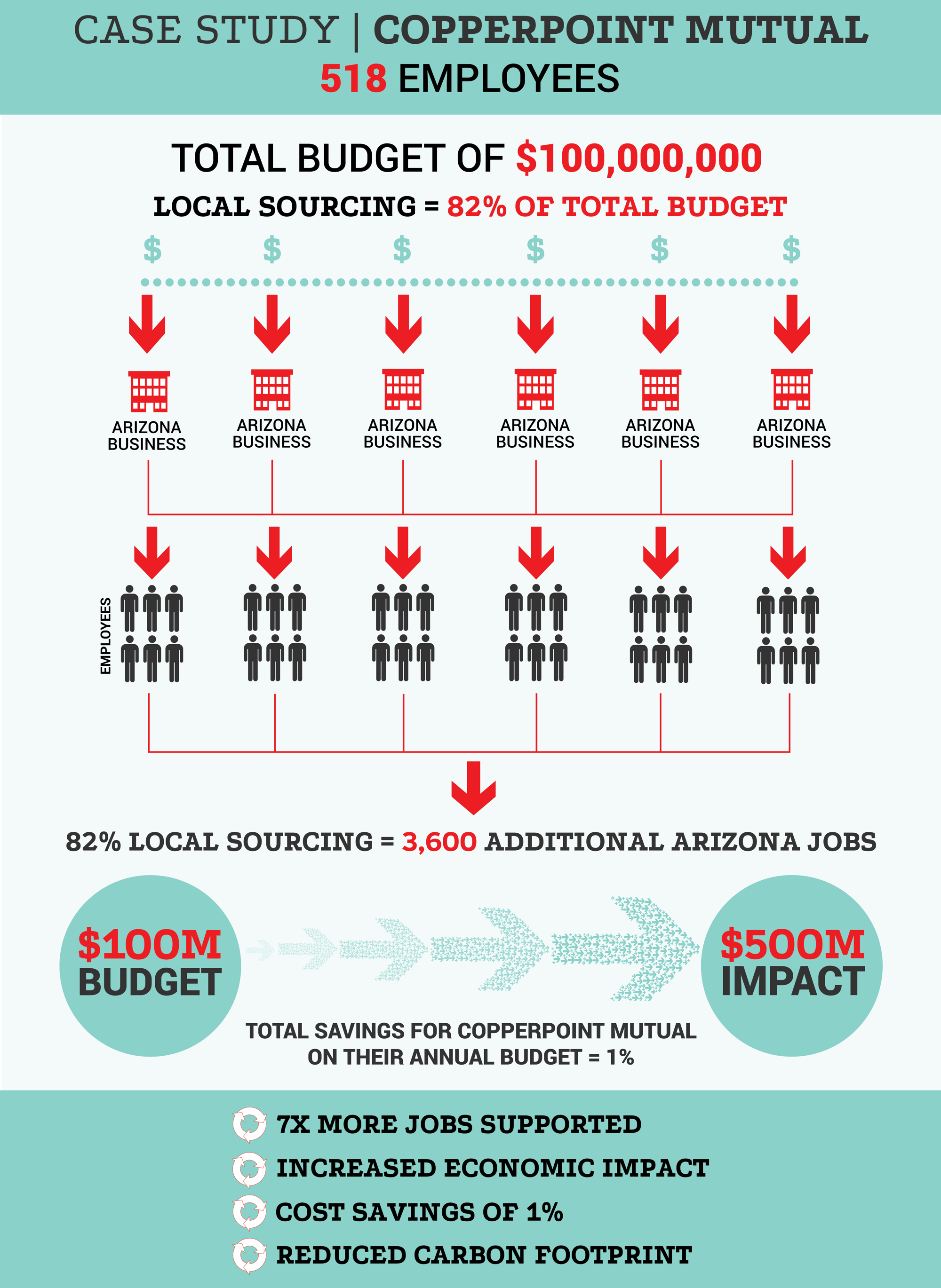 SourceAZ-CopperpointCaseStudy-Infographic2.jpg