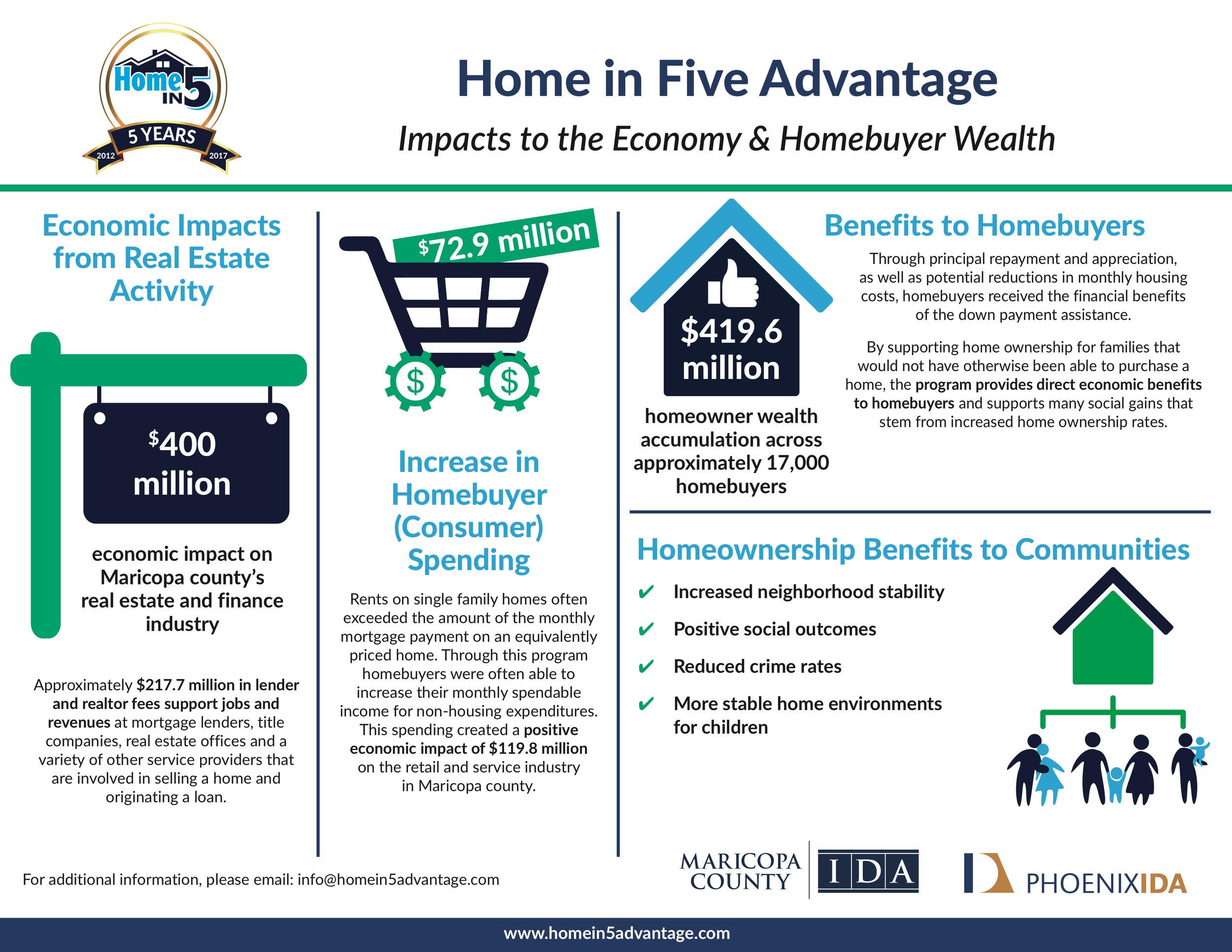 Home_in_Five_Advantage_Economic_Impact_Infographic_FINAL.jpg
