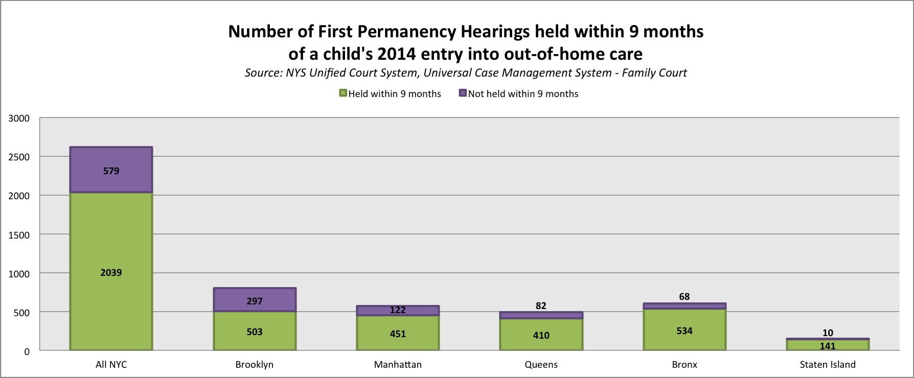 permanency hearings 9 months numbers.png
