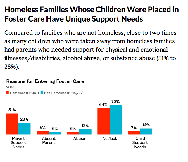 Source: Institute for Children, Poverty & Homelessness, Taken Away: The Prevalence of Homeless Children in Foster Care, February 2017