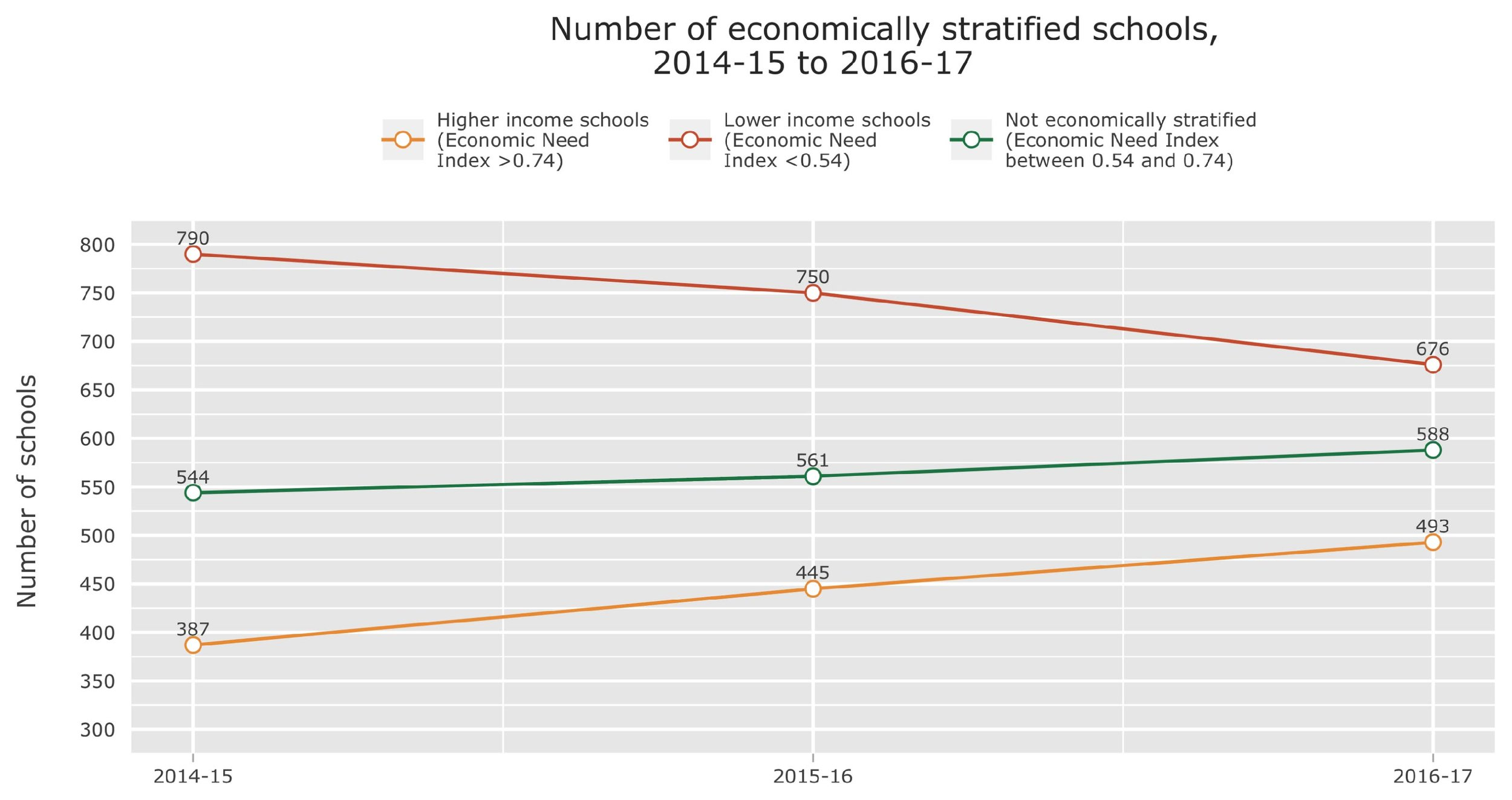 02_Figure 6 Number of economically stratified schools over time (1).jpg