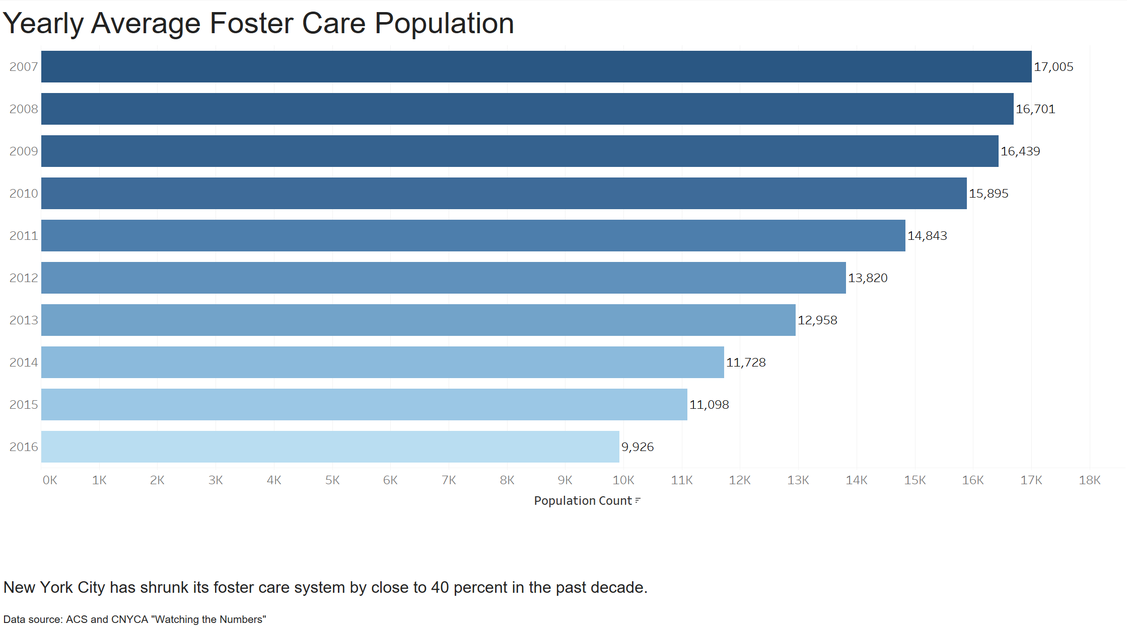 Yearly Average Foster Care Population.final.png