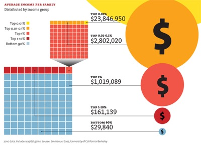 Income Inequality - ·Do you think it is fair that some people make $24 million a year while 90 % of Americans only earn less than $30,000 a year?·What stands-out to you in these charts?Pass the talking piece to the left