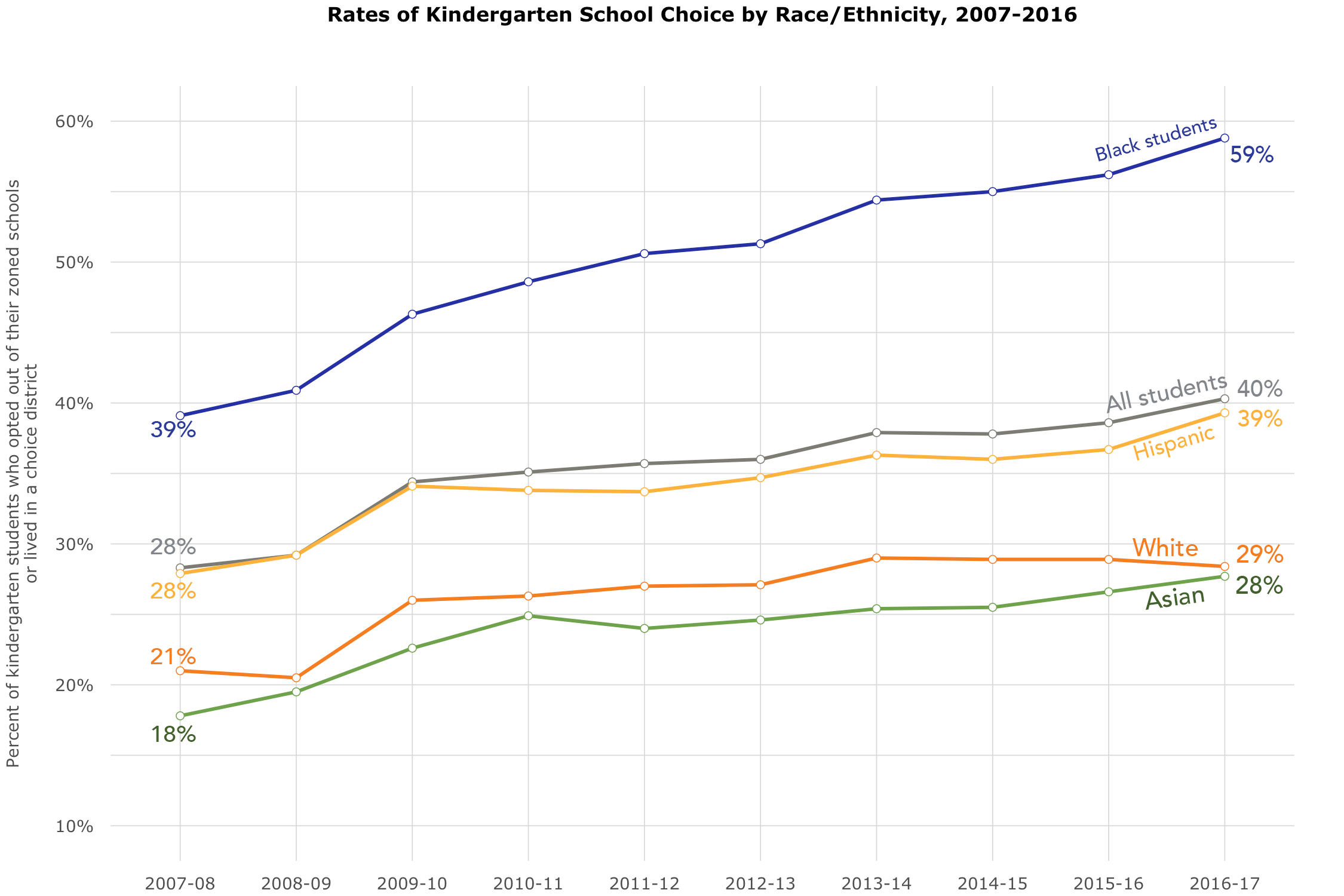 Figure 1 Rates of Kindergarten School Choice by Race Ethnicity 20072016.png