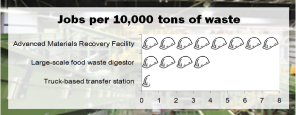 Based on employment at SIMS Municipal Recycling, Brooklyn, NY; Zero Waste Energy Design digester, San Jose California; and Metropolitan Transfer Station, Bronx, NY.