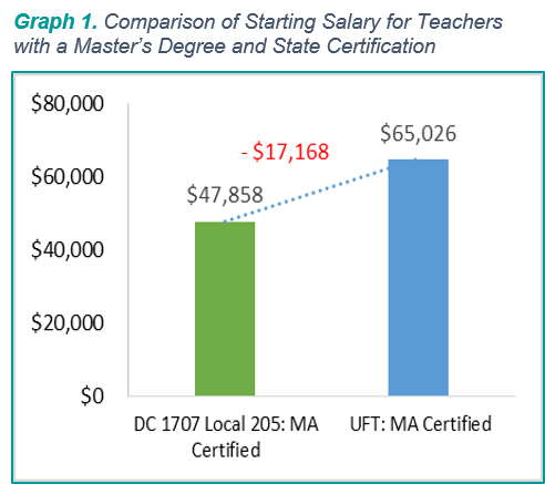 DCCNY-Salary Parity Article - Graph 1.png