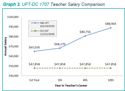 DCCNY-Salary Parity Article - Graph 2.png