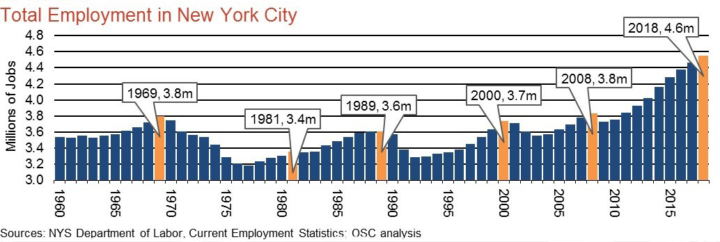 Figure 1 - Total Employment in New York City.jpg