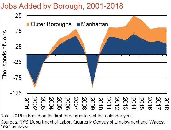 Figure 8 - Jobs Added by Borough.jpg