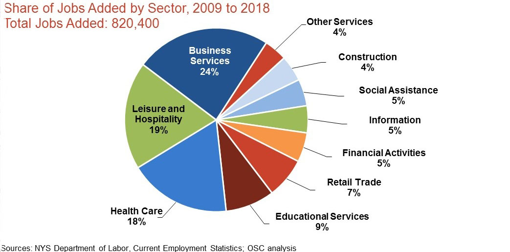 Figure 3 - Share of Jobs Added by Sector.jpg