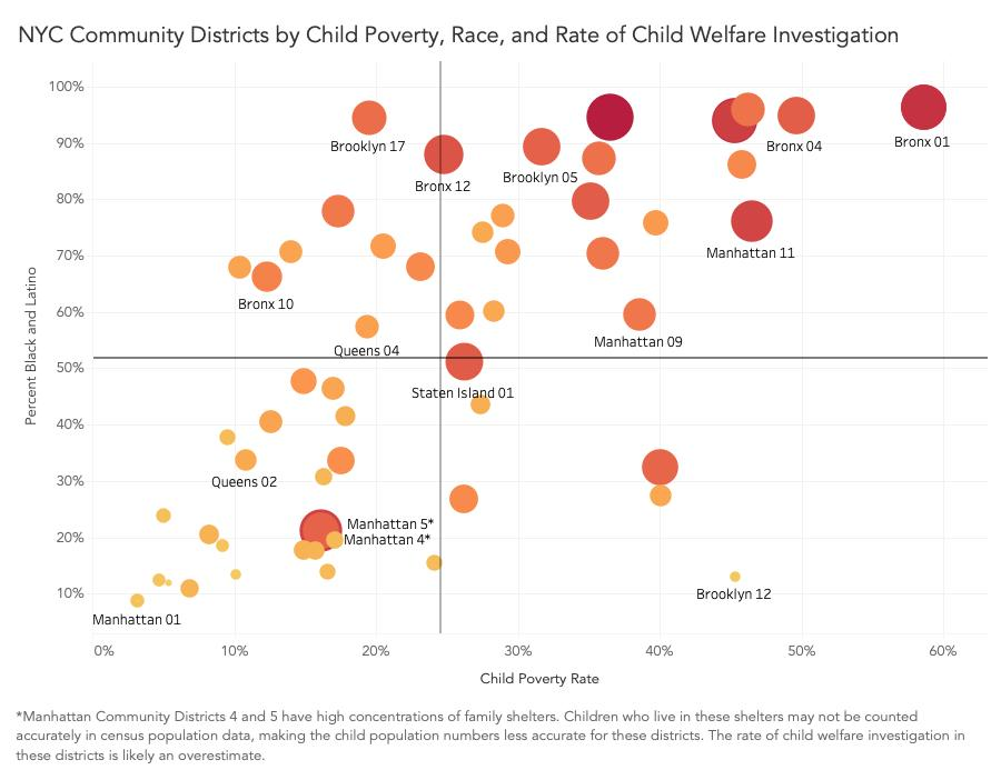 - The matrix to the left plots all 59 community districts according to where they fall along the axes of child poverty rate and percentage of Black and Latino residents. The size and color of the dots represent the rate of investigations and make it clear that, on average, having either a higher child poverty rate or higher concentration of Black and Latino residents is associated with higher rates of investigation. Neighborhoods with the most child welfare investigations are those in the upper right, with both high poverty rates and a high concentration of Black and Latino residents. Neighborhoods with the fewest investigations are clustered in the bottom left corner, with low poverty rates and low concentration of Black and Latino residents. The interactive version is below.