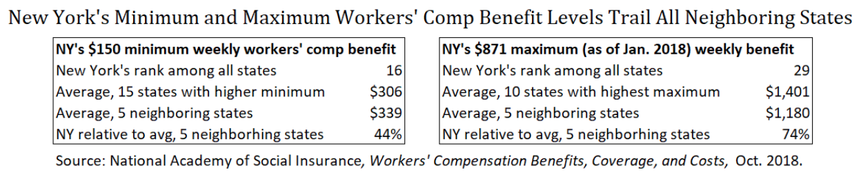 It's Time to Fix Workers' Comp in New York — Center for New York
