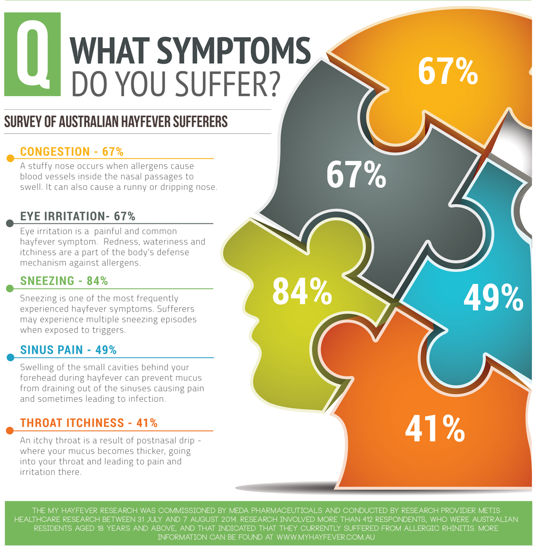 What symptoms do you suffer?