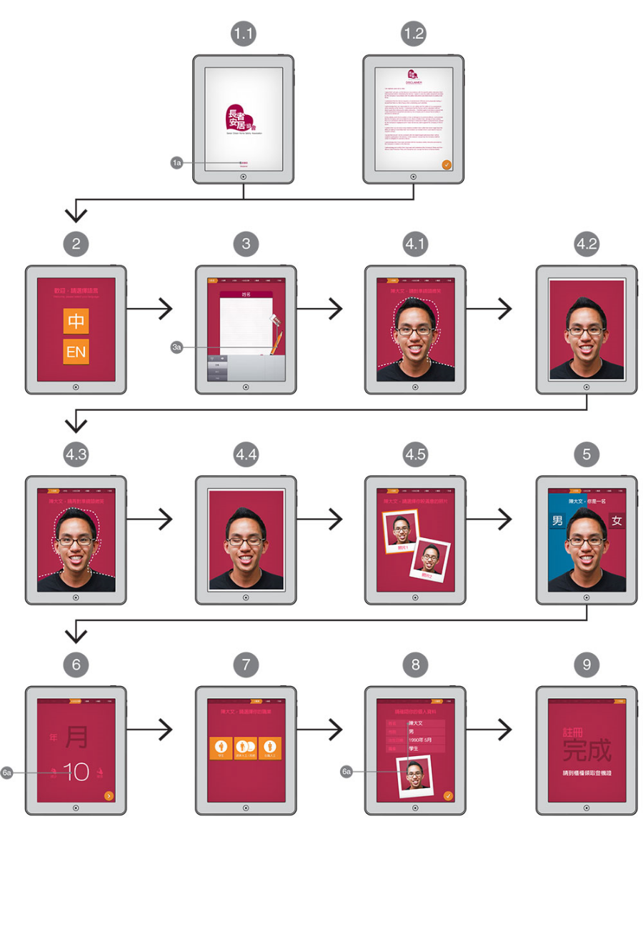 User account registration flow