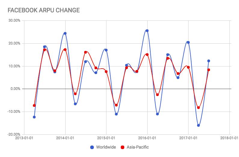 fb_arpu_change