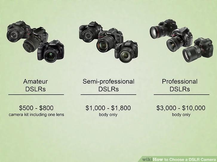 1 - ціна за аматорську камеру з кітовим об'єктивом; 2 - напівпрофесійна камера без об'єктива; 3 - професійна камера без об'єктива.