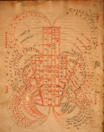 The 'Celestial Harp'- a theory that the movement of the stars and planets was related to music