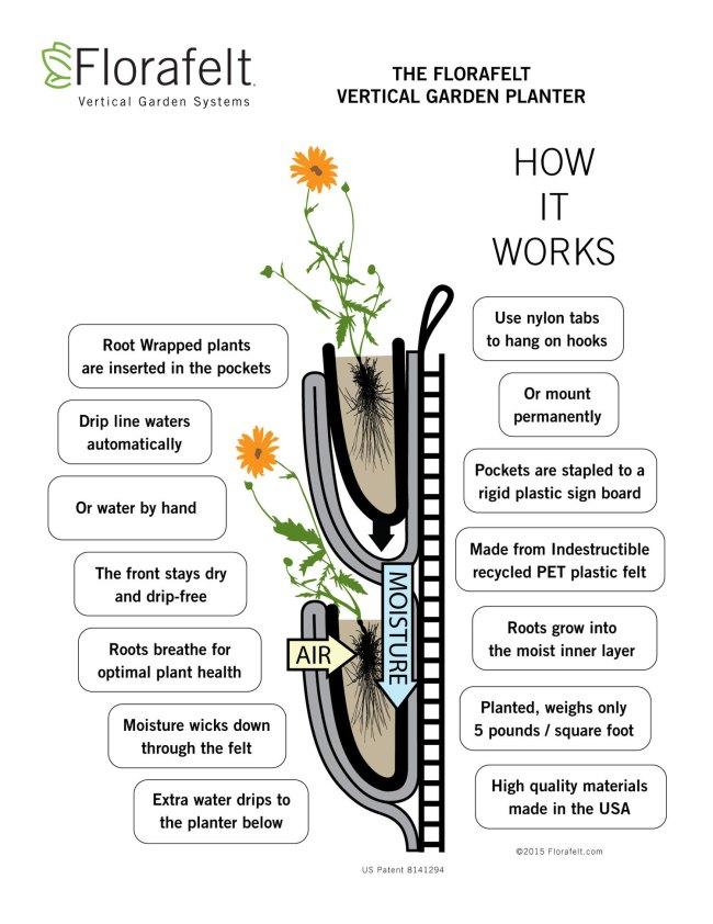 Florafelt Pocket Panel vertical garden planter: How It Works