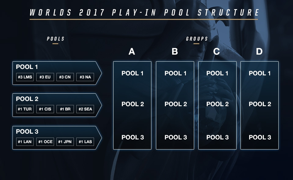 Source: http://www.lolesports.com/en_US/articles/worlds-2017-procedural-guide-group-draw