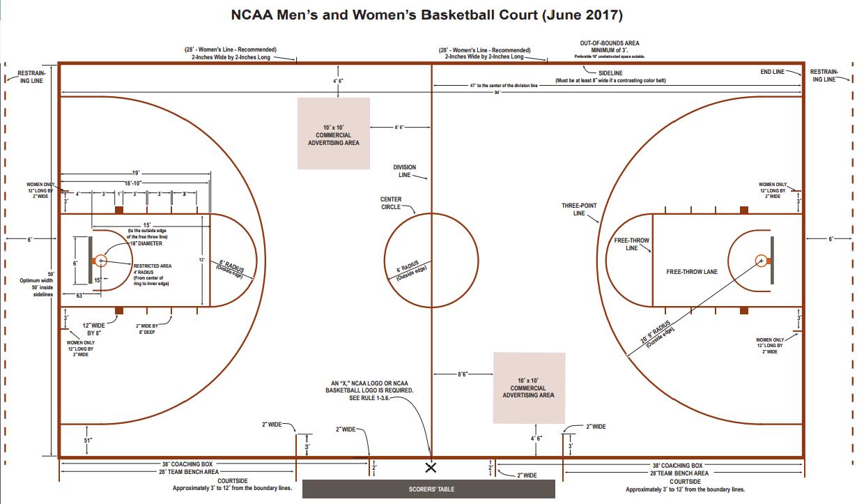 Source Link:http://www.ncaa.org/sites/default/files/2017MBBWBB_NCAA_Basketball_Court_Diagram_20170622.pdf