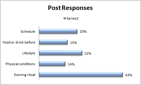Of the 81 responses that I tabulated, the greatest number of responses (43%) centered around an evening ritual of winding down in a variety of ways, be it reading, prayer, meditation, yoga or other activity. The next most frequent type of comment centered on lifestyle - most commonly exercise during the day. Some talked about state of mind, and others talked about being in a mindset where they were at peace. The third most prevalent comment was around scheduling - having a consistent time of going to bed each night and making it a priority. Thenext most frequent comment talked about the timing and types of food or drink consumed in relation to bedtime, whether it was avoiding alcohol and caffeine or drinking warm milk. The last topic that came up frequently was the physical conditions of the bedroom - that it was cool, dark, and/or had no electronics.  If you want to read more on this topic, check out my blog post on sleep by  clicking here .