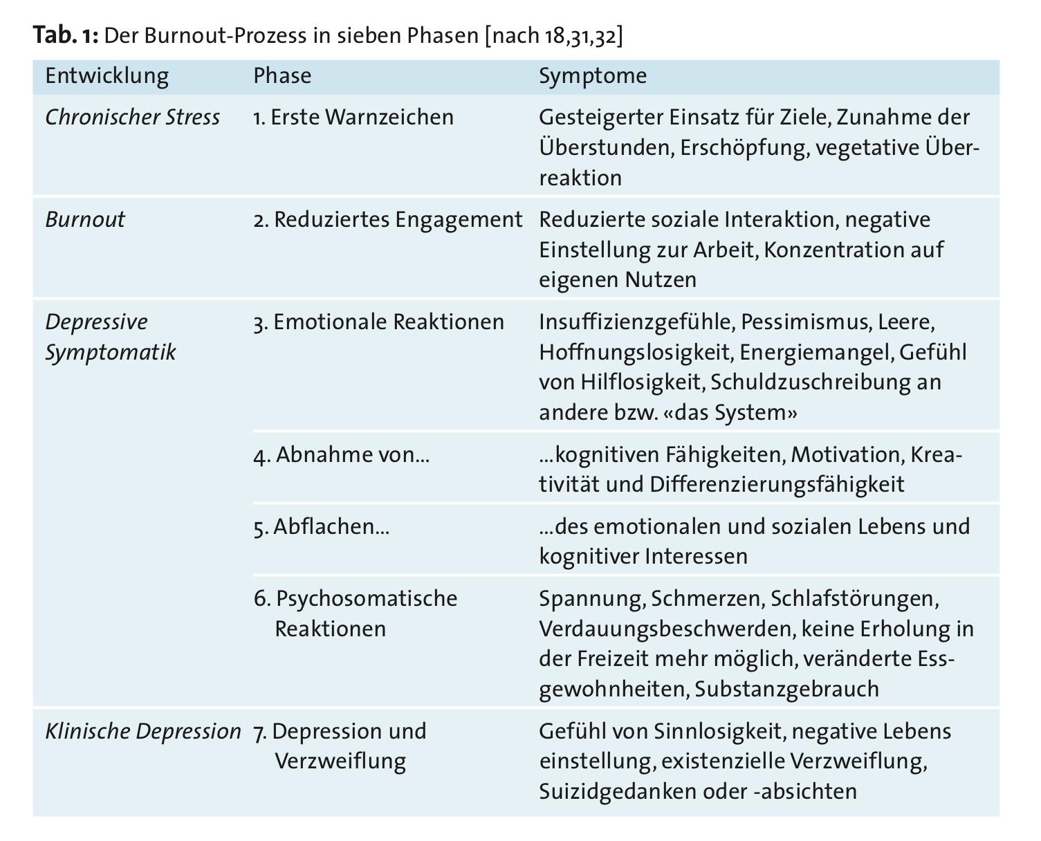 Burnout-Prozess_7_Phasen