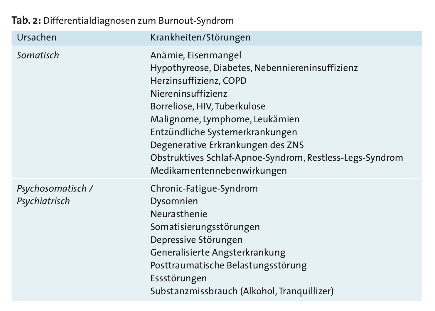 differentialdiagnose_burnout
