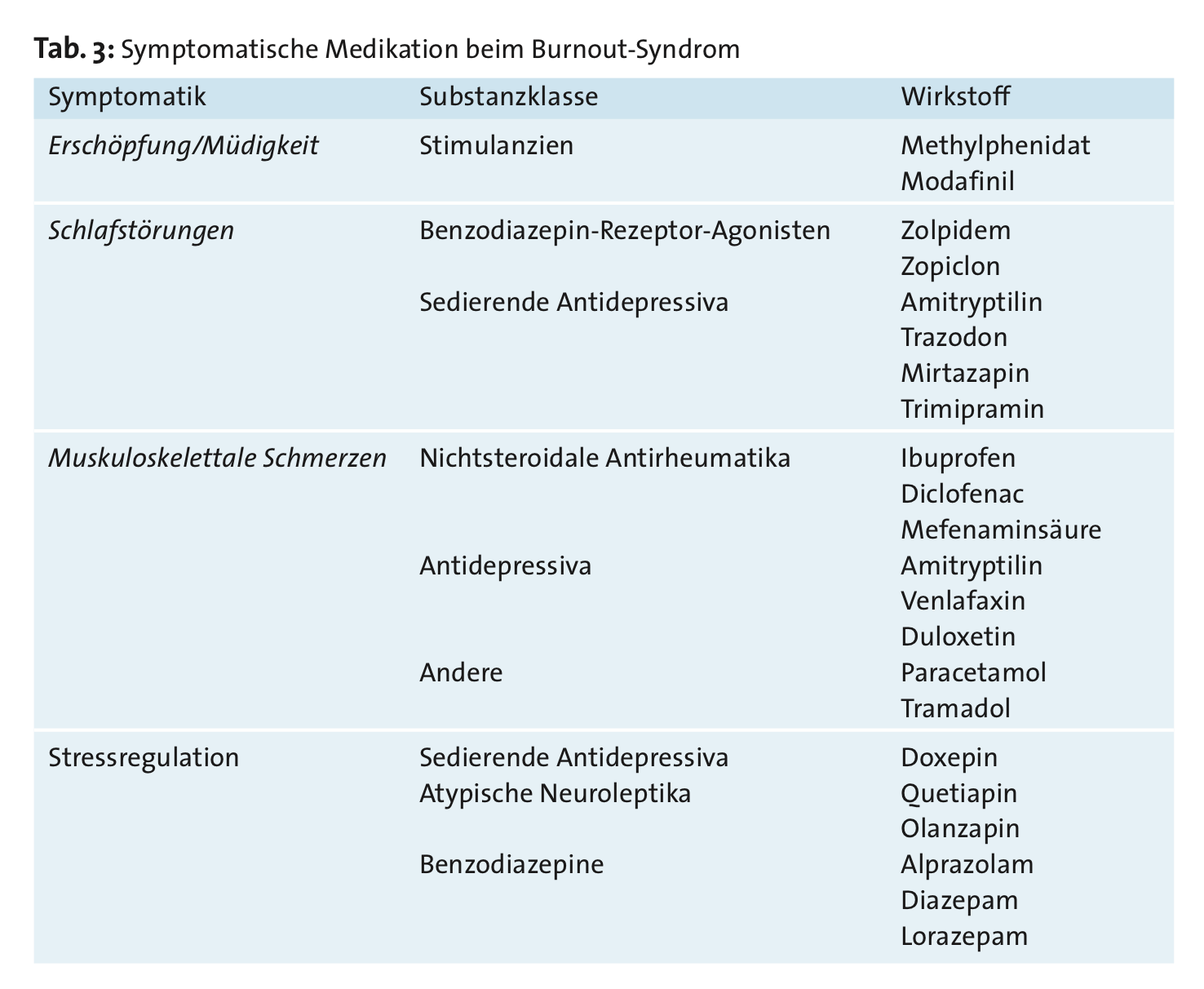 burnout-medikamente