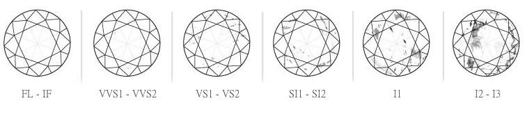 FL - IF : Flawless - Internally Flawless,  VVS1 - VVS2 : Very Very Slightly Included,  VS1 - VS2 : Very Slightly Included,  SI1 - SI2 : Slightly Included,  I1, I2, I3 : Included