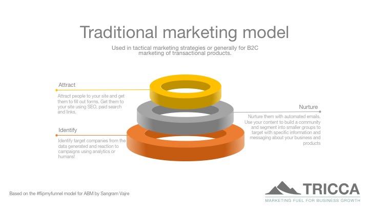 Traditional inbound marketing model