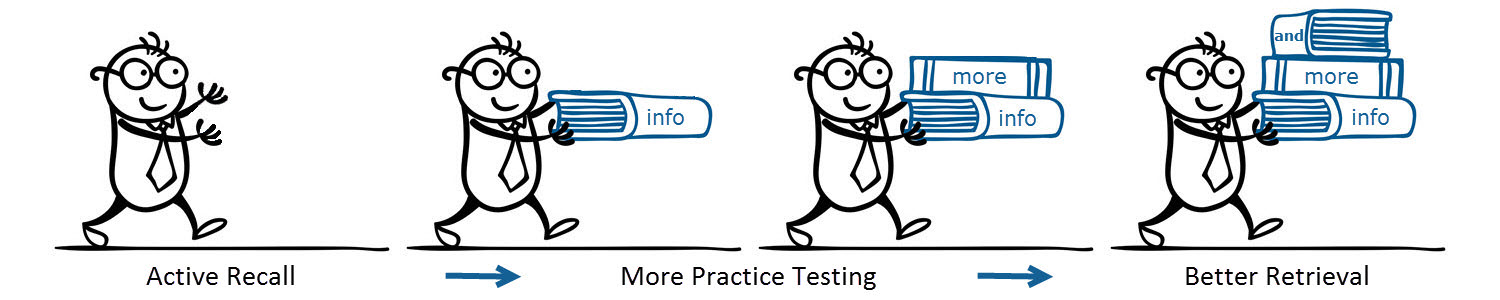 Practice testing uses active recall to help you memorize the material you are studying