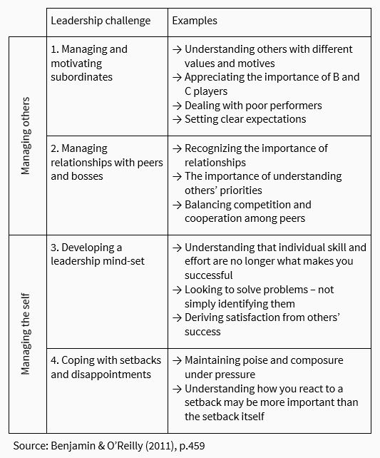 Management Kits - Leadership Development
