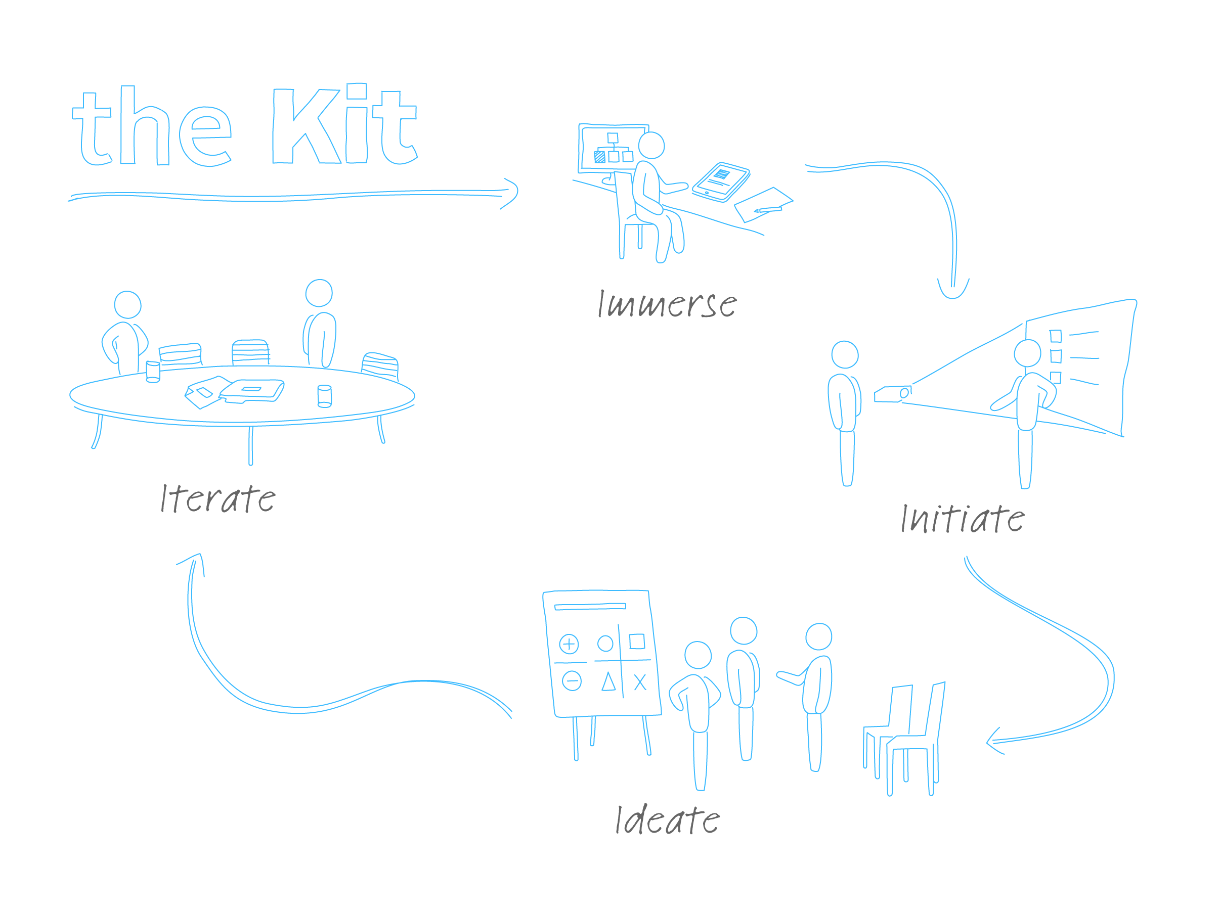 Management Kits - Organizational Structure Kit Process.png