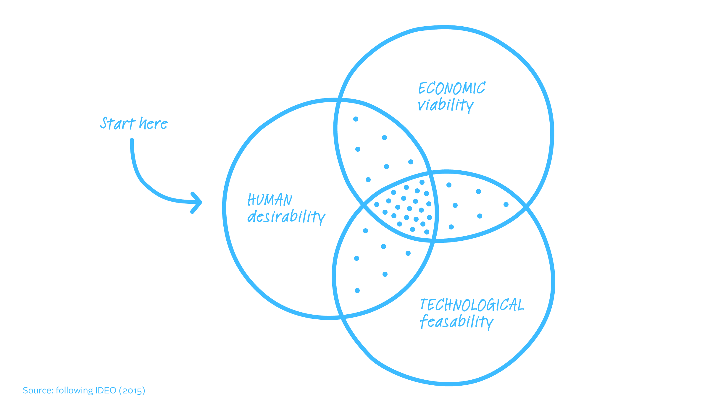 Source: IDEO (2015): The Field Guide to Human-Centered Design, p14