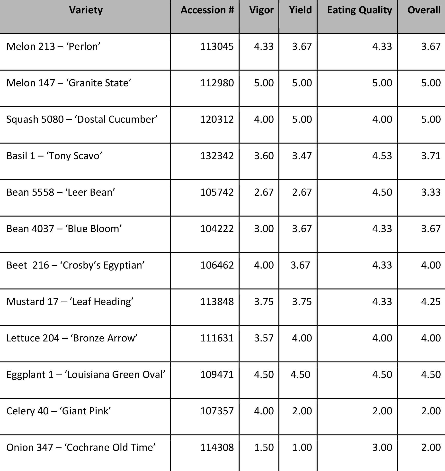 Summary of results, 2017 ADAPT program