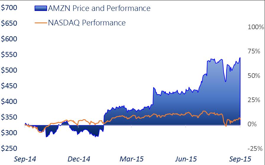 Amazon Performance Sep 2015.png