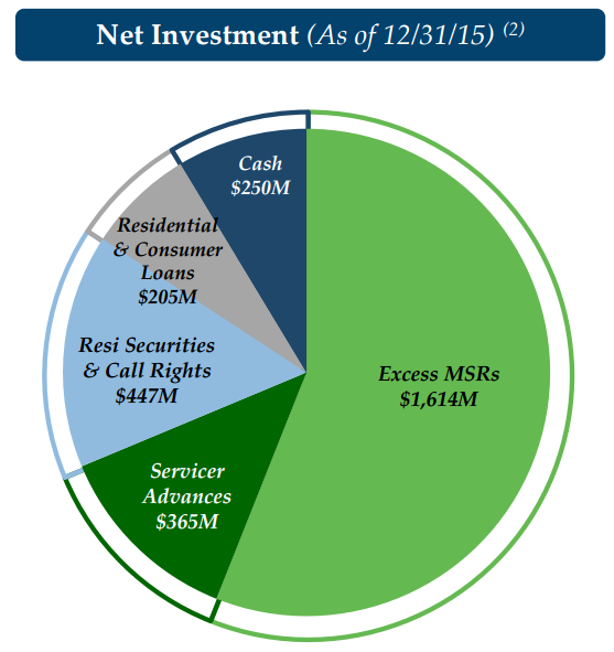 Segment Investments.png