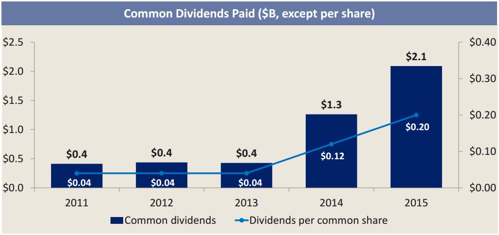 (investor presentation, p.14)
