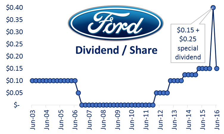 Five Big Dividend Investments We Like More Than Ford Blue
