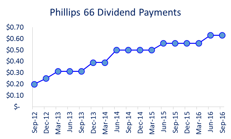 The  Dividend Yield  currently sits at  3.34%  as of Friday 7/22/16.